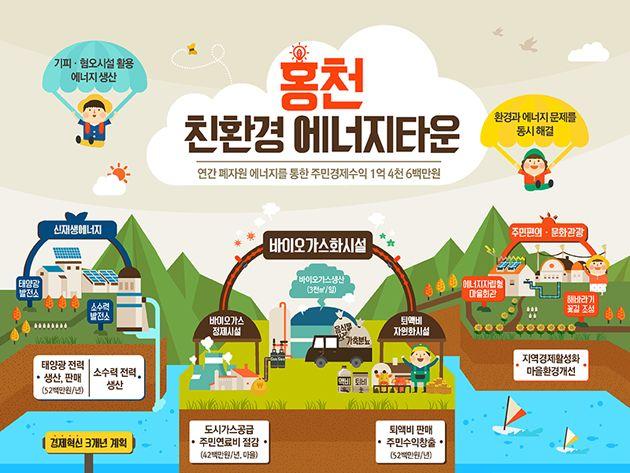 친환경 에너지 타운, 홍천에 관한 인포그래픽