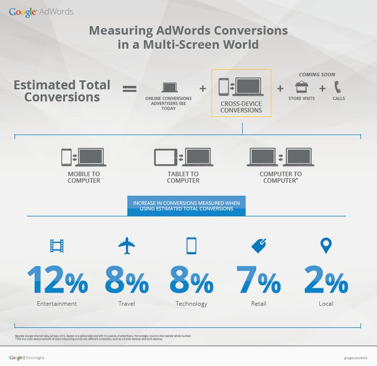 Inside AdWords: Estimated Total Conversions: New insights for the multi-screen world