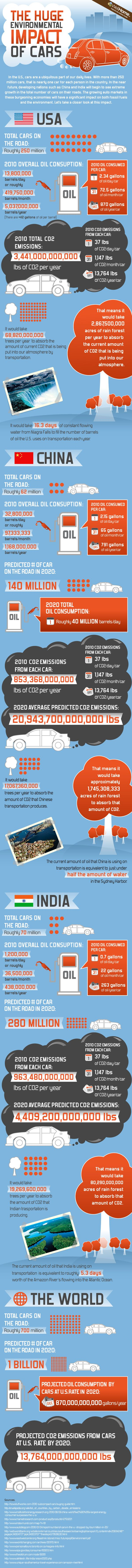Environmental Impact of Cars #cars #co2 #infographic