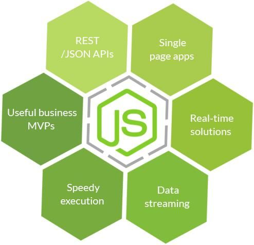 On the off chance that you need to build real-time web applications, at that point #Nodejs is the quickest stage for building quick and versatile server applications utilizing JavaScript. Hire Node.JS #developers from #Codebrahma  - best Node JS development #company, for scalable Node.JS web development services. We have profoundly experienced staff who works according to #business needs.