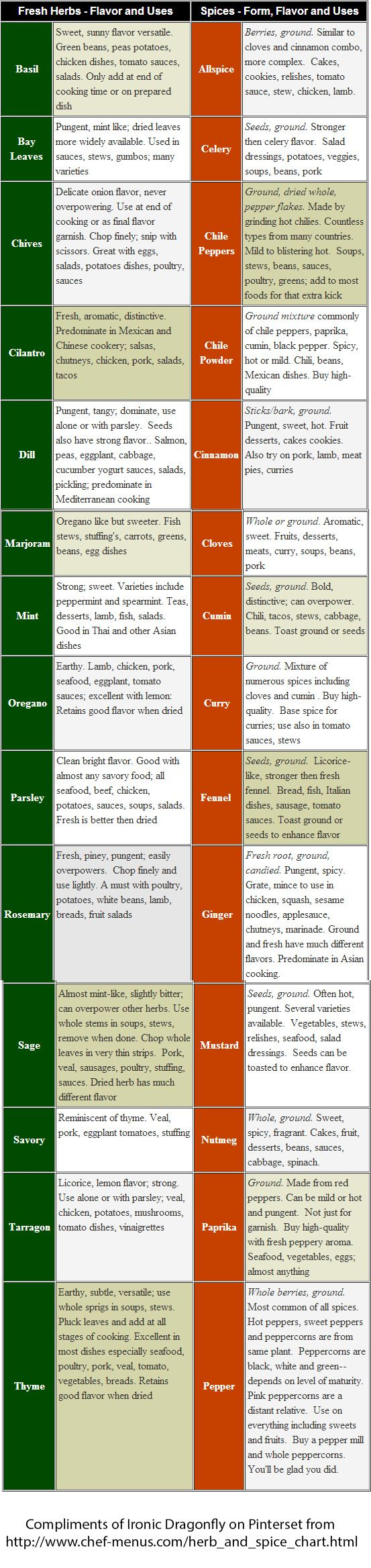 Herb & Spice Chart - I redid to an image -  really good info from chef-menu.com - original link in image