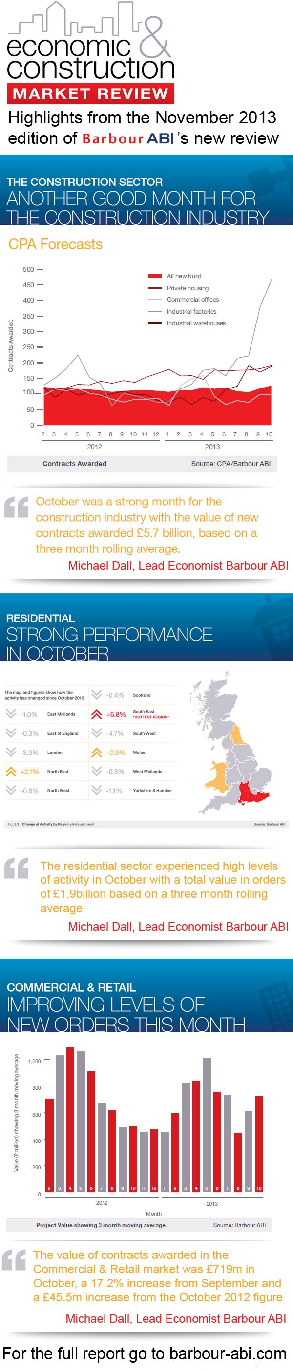 Barbour ABI has released the first issue of The Economic and Construction Market Review.  This new monthly report is designed to give valuable, current insight into UK construction industry performance.