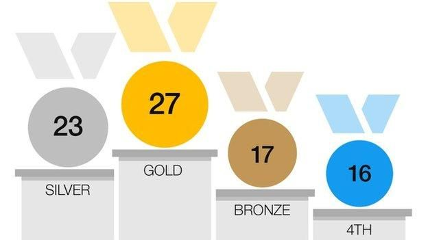 Great Britain smashed their medal target for the 2016 Olympics, achieved a succession of notable 'firsts' and caused a major stir by finishing second in the table, above global powerhouse China.  Of the 366 athletes that went to the Rio Games for Team GB, 129 of them - just over 35% - returned with a medal, including every member of the 15-strong track cycling team.