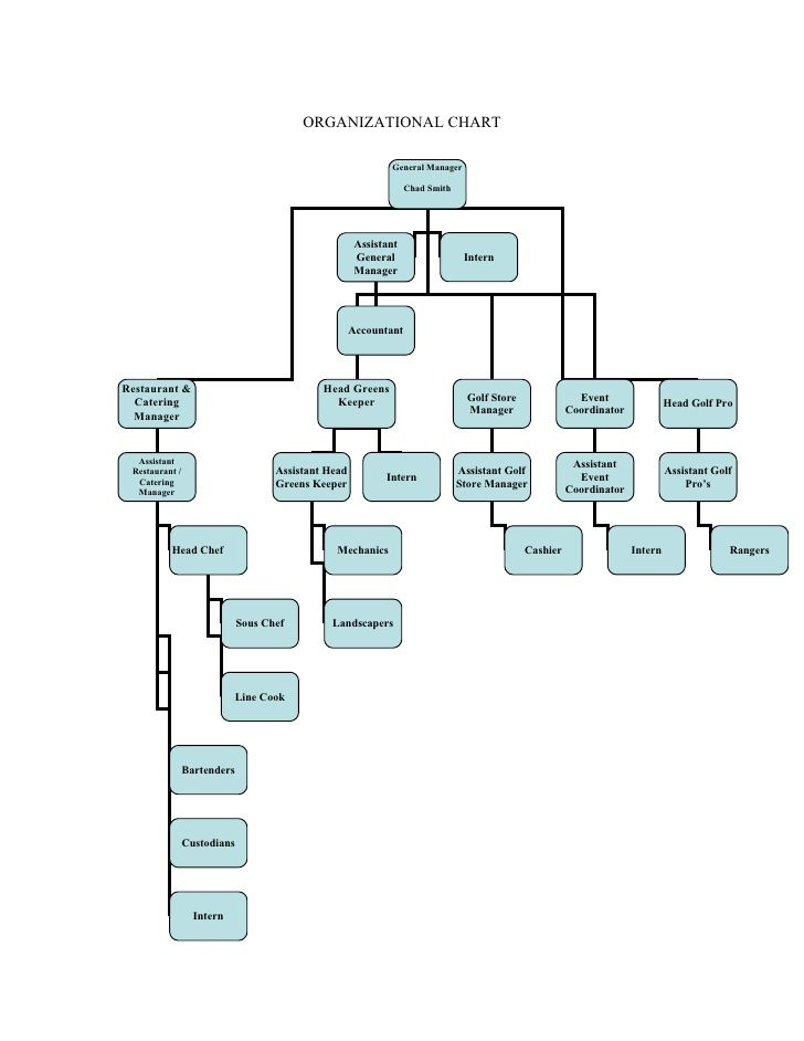 Country Club Organizational Chart  Google Search  Organizational
