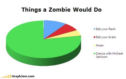 Things a Zombie Would do: Eat Your Flesh, Eat Your Brain, Moan, Dance with Michael Jackson.