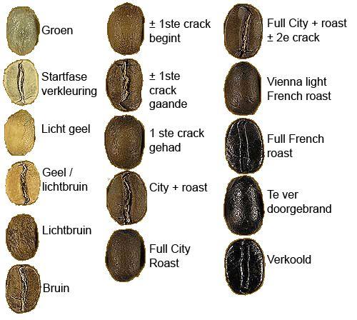 Van Pommeren - How to guides - Koffiebonen branden