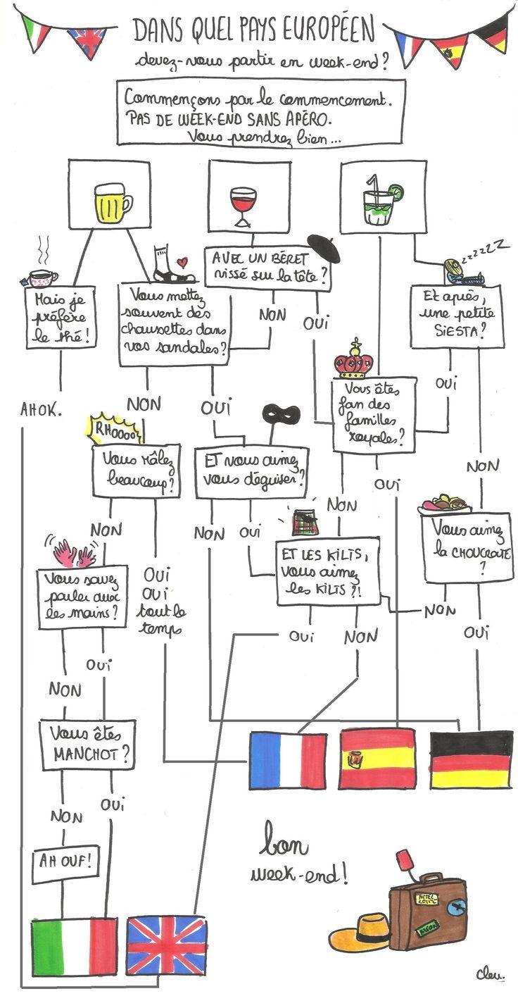 Dans quel pays européen devez-vous partir en vacances ? - Confidentielles