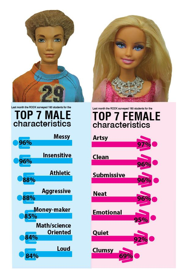 Gender Stereotypes in the Media and Advertising: Statistics and Examples of the Issue