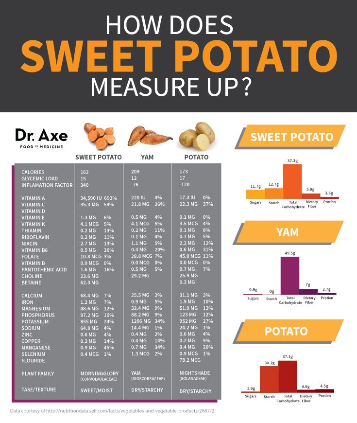 17 Best ideas about Sweet Potato Nutrition Facts on ...
