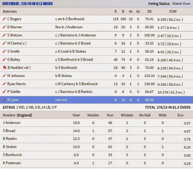 ICC Cricket World Cup 2015 - Pakistan vs India Live Cricket Score Card: Cricket Scores Australia VS England 5th Test Match 3 January 2014