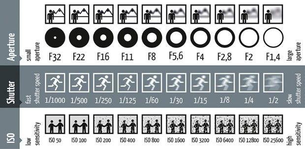 Jediný obrázok Vám ukáže ako nastaviť fotoaparát 1