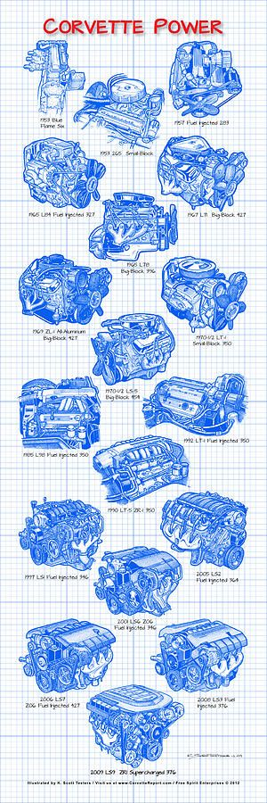 Corvette Power - Corvette Engines Blueprint Drawing by K Scott Teeters
