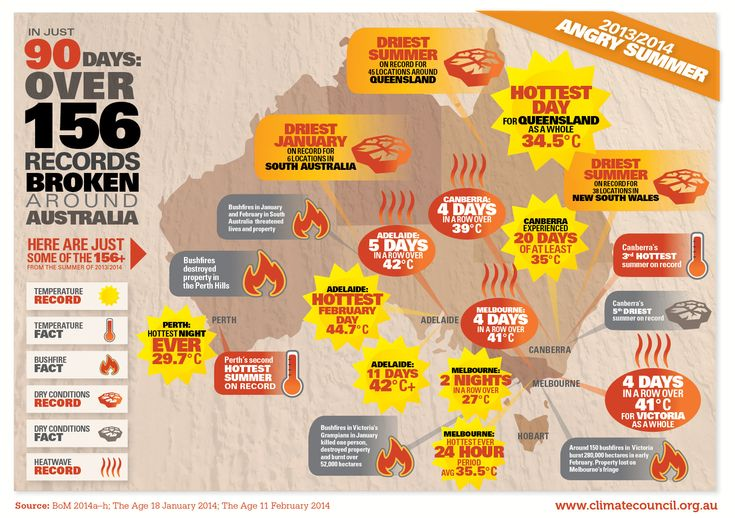 Climate Council - Continuing hot on the heels of the 'Angry Summer' of 2012/2013, Australians again endured record breaking extreme events this summer.
