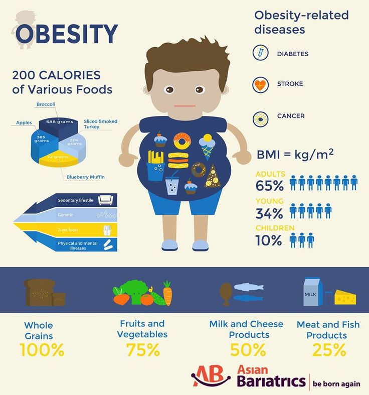 dangers of obesity Saying that obesity is only a matter of willpower is nonsense there are many factors involved, both internal and external, that affect our eating behavior.