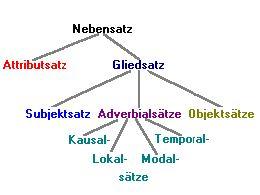 The 10 best german teaching ideas images on Pinterest   Teaching ...