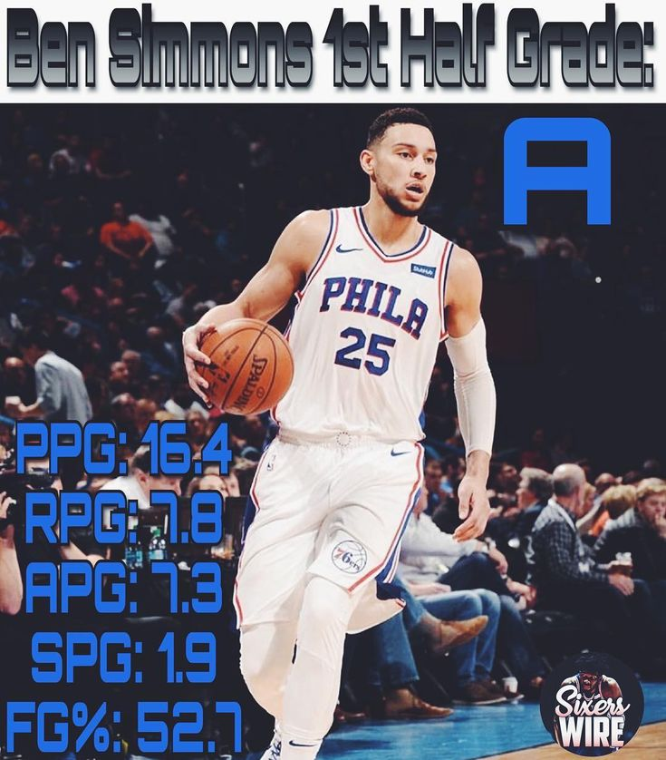 The next player that Ill be grading is none other than the Rookie of the Year Ben Simmons!  For the first half of the season Im giving Ben an A. Honestly the only reason why hes getting an A and not an A other than his abysmal free throw shooting is his lack of aggression when it comes to scoring the ball. A number of times this year Ben has finished under 12 points which is unacceptable when you are 610 and have such a high usage rate. There should be no reason why he isnt averaging at…