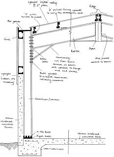 Portal Frame Diagram Arch Details In 2019 Roof