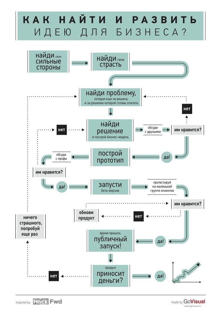 """Инфографика для журнала """"Жить интересно!"""" (http://petrosian.ru). Вдохновились отличной работой HackFWD и немного """"допилили"""" под задачу :) Скачать инфографику в формате A3 можно здесь - http://goo.gl/s6Ntf. Сделано в production-студии http://GoVisual.ru."""