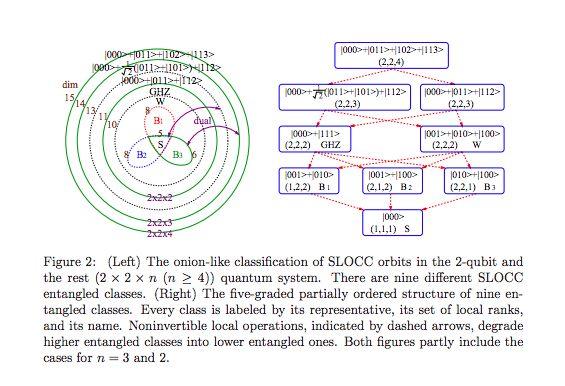 Multipartite Entanglement under SLOCC (Miyake)--http://arxiv.org/pdf/quant-ph/0401023v2.pdf