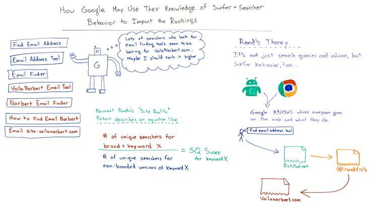 La nuova frontiera dell'algoritmo di Google: studiare il comportamenti di chi effettua una ricerca