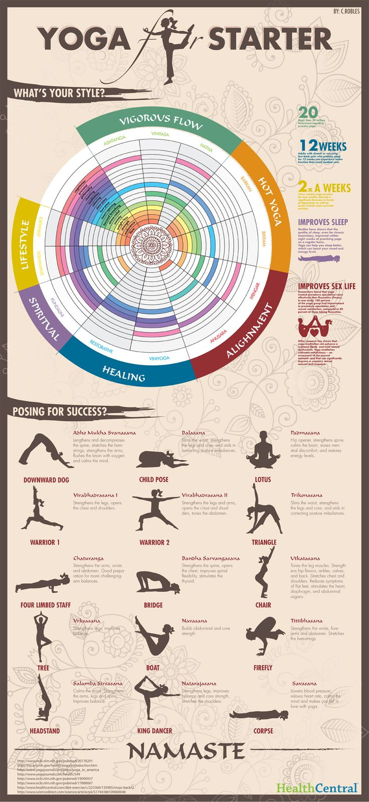 #Yoga for Starters #Infographic Loved and pinned by www.downdogboutique.com