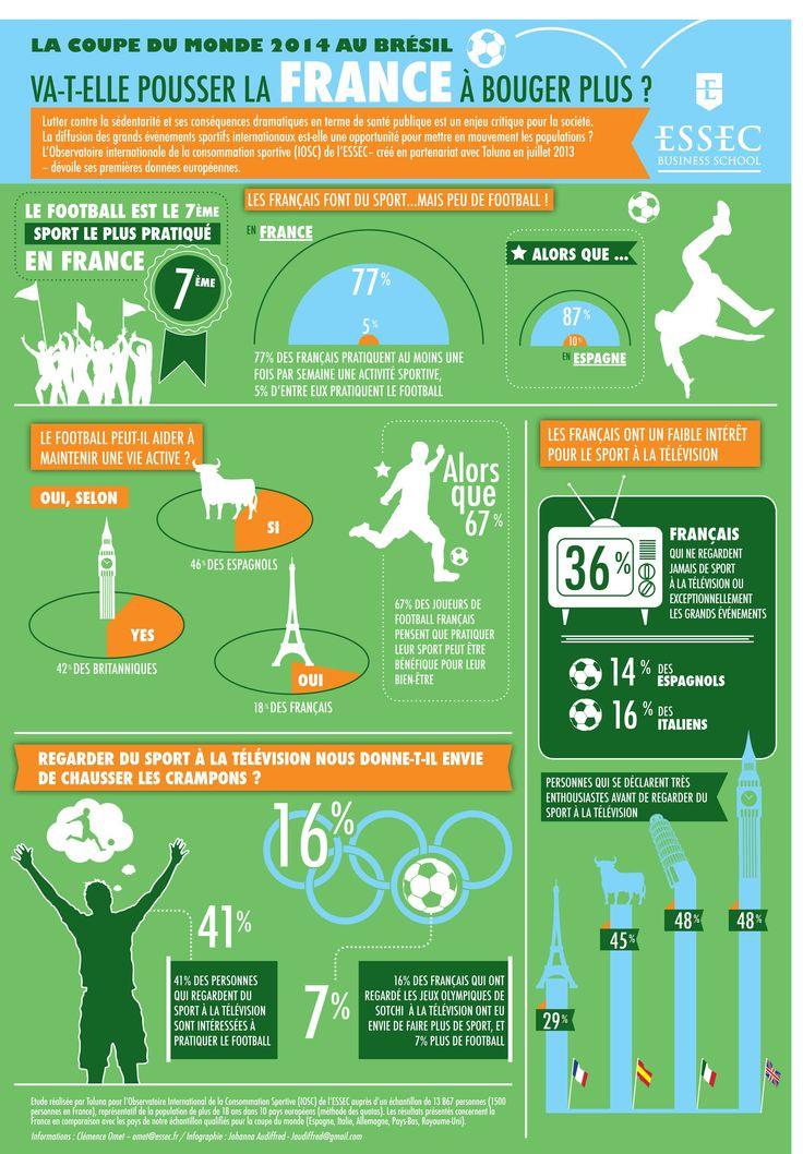 La coupe du monde en direct : la télévision peut-elle inciter à faire plus de sport ? par Thierry Lardinoit, titulaire de la chaire marketing sportif de l'ESSEC pour ESSEC Knowledge.