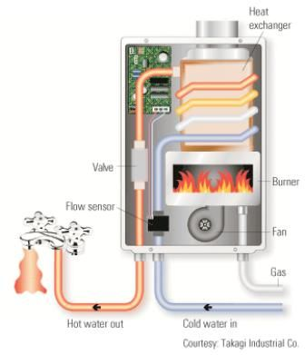 Tankless Water Heaters - How tank-less or on-demand water heating system works. Review of Bosch, Noritz, Paloma, Rinnai, the best models, sizing, winterizing, installing, benefits, disadvantages...