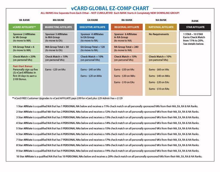 EZ Comp Chart