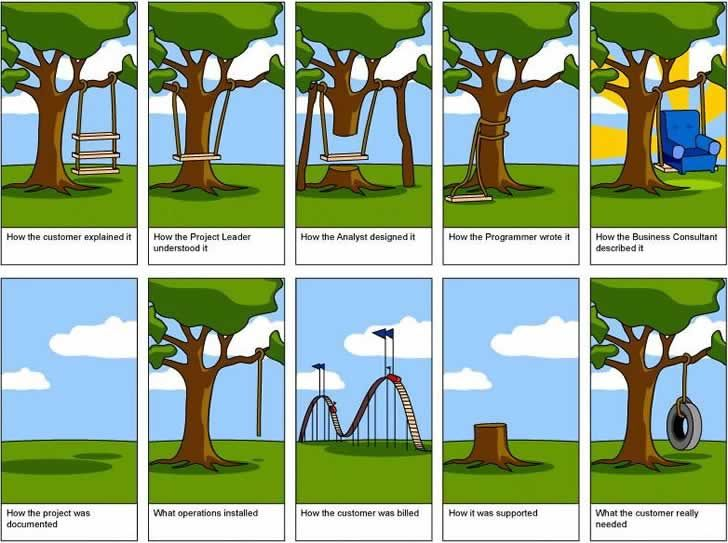 #Requirements #Gathering: A Step By Step Approach For A Better #User #Experience - Picture: #UX Project #Cartoon