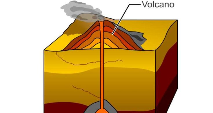 Learn about the two main types of igneous rocks and how they form