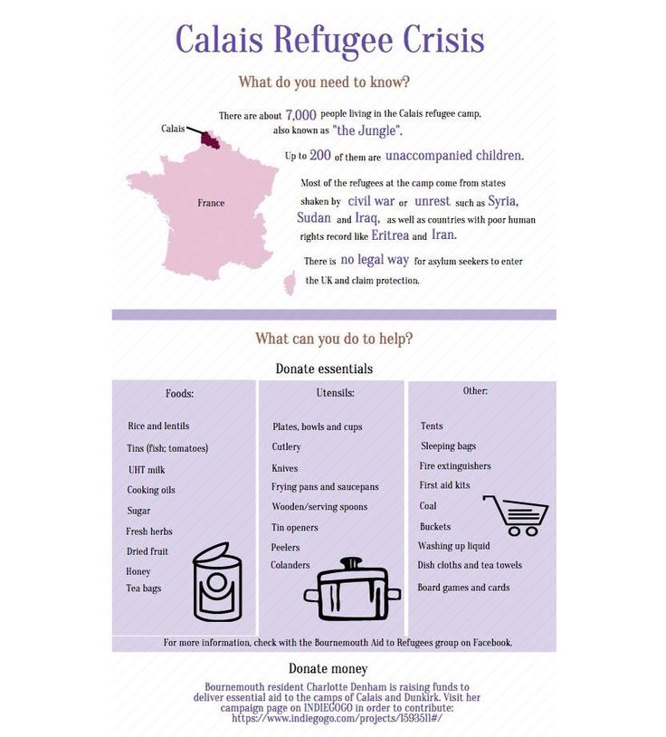 How much do you know about the refugee crisis? #refugee #crisis #calais #Syria #statistics #stats #help
