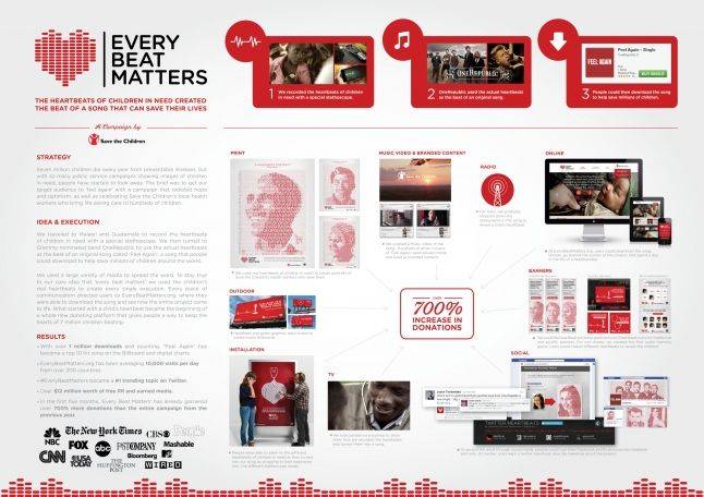 Every Heart Beat Matters - Gold Award for 'Promotional/activation effort'