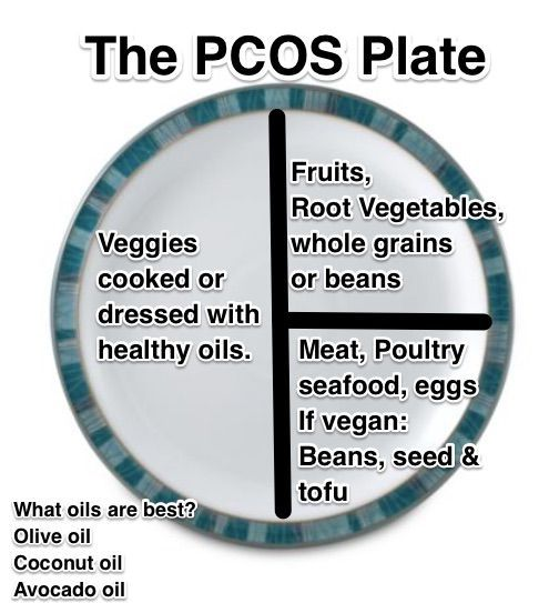 PCOS blog More