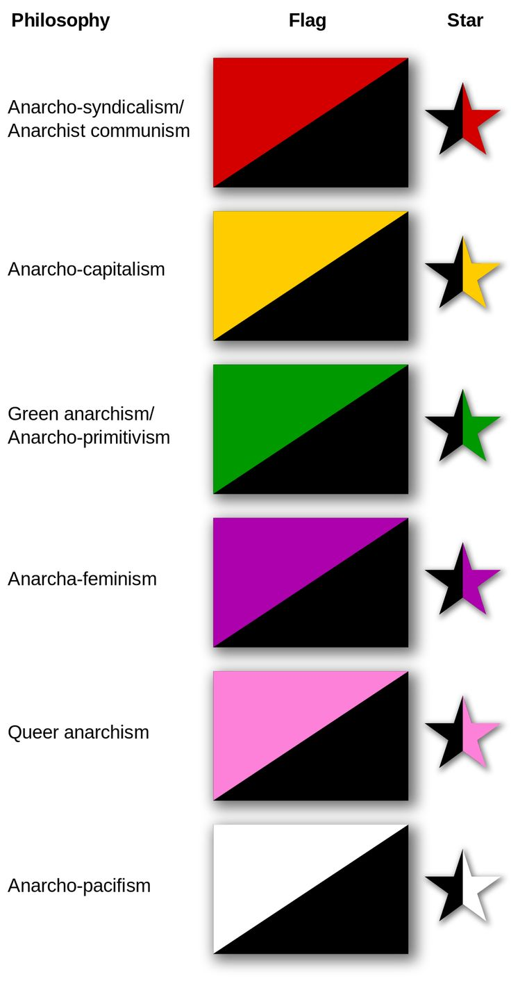 The flags which symbolize various anarchist schools of thought. Except the yellow one, there is no such thing as anarcho-capitalism.