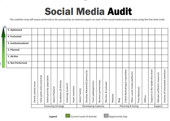 social media audit template cADx9OZd
