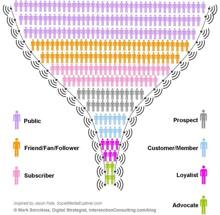 social-media-funnel1