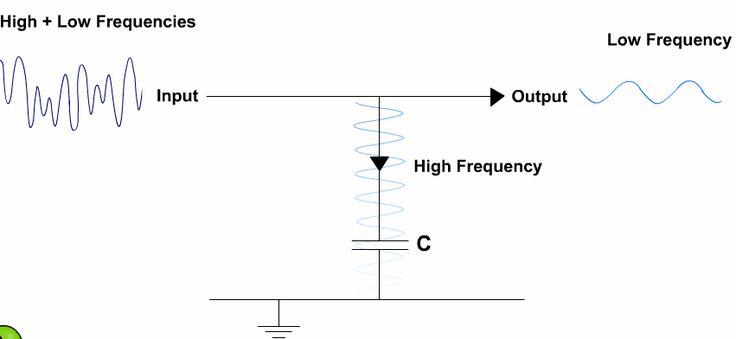 Capacitor as a Filter Circuit !