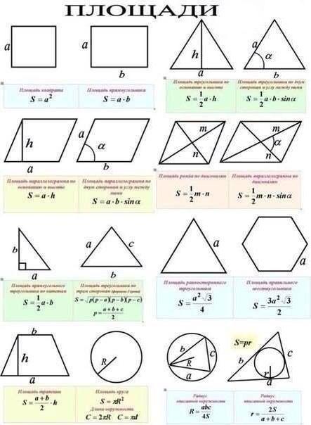 Формулы вычисления площади разных фигур
