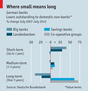 Old-fashioned but in favour | The Economist (2012). A comprehensive overview of the strongly decentralised German banking system.