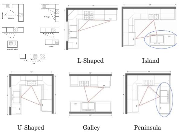 best 25+ work triangle ideas on pinterest | kitchen layouts