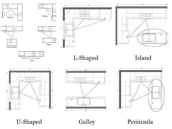 Best 25+ Work triangle ideas on Pinterest Kitchen layouts - kitchen cabinet layout designer