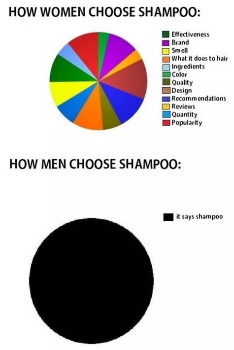 100 best Pie Charts and Stats images on Pinterest Funny photos - electrical pie chart