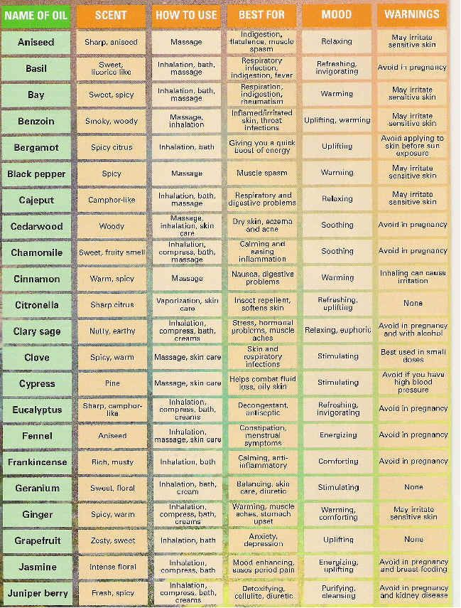 Quick Reference Aromatherapy Charts Essential Oils Pinterest And Mage Therapy