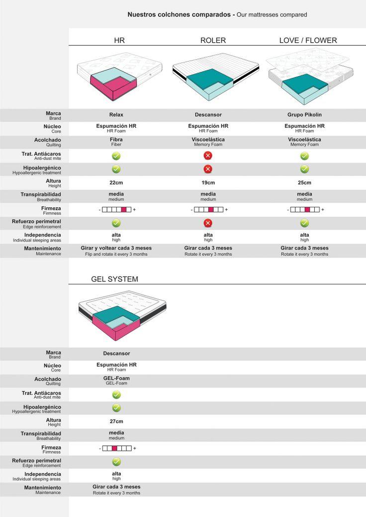 Comparativa colchones Descansor - Colchones.es (1)