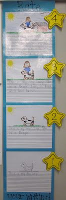 Love the idea of posting samples of writing at various levels so students can self-assess their work