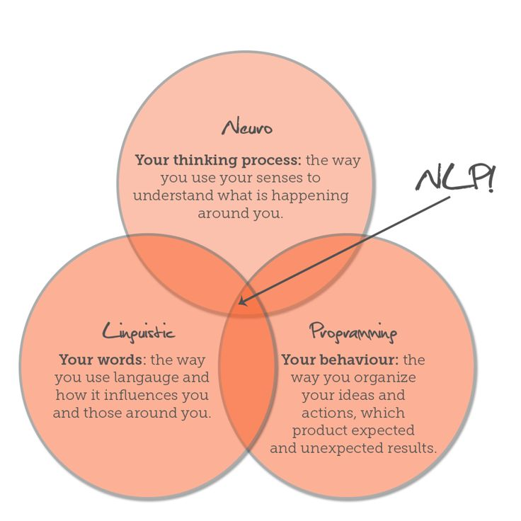 NLP in the mainstream media (With images)   Nlp techniques ...