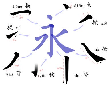 The Importance of Strokes in Chinese Characters: Visualization of the 8 strokes in writing Chinese characters.