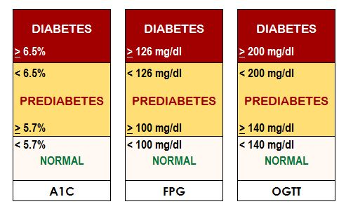 Diagnostic Of Type 2 Diabetes - The actual diagnosis of type 3 diabetes can certainly involve many tests that happen to be basically conducted to measure the quality of blood sugars. An maximize in how much blood sugar is usually caused both by a great insufficient output of insulin by the beta cells of your pancreas,