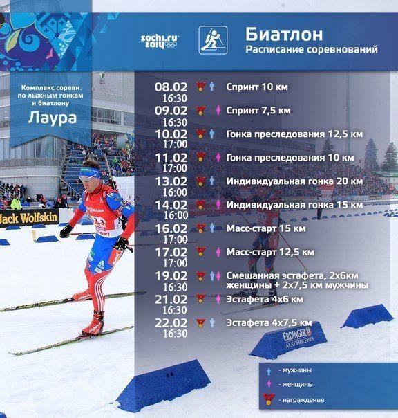 Сочи - 2014. Расписание биатлонных соревнований. ВРЕМЯ КИЕВСКОЕ