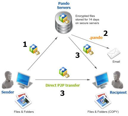 If you want to Send and Tansfer Big Files, securily? then you have a great chance to contact with Tecnostore-Group. Because it is a Switzerland based organization. And have new techniques to send data by securily. For more information call at +41413121391 or mail us service@tecnostore-group.com